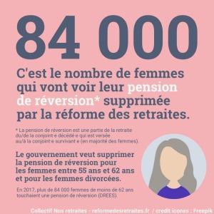 réforme retraite femmes