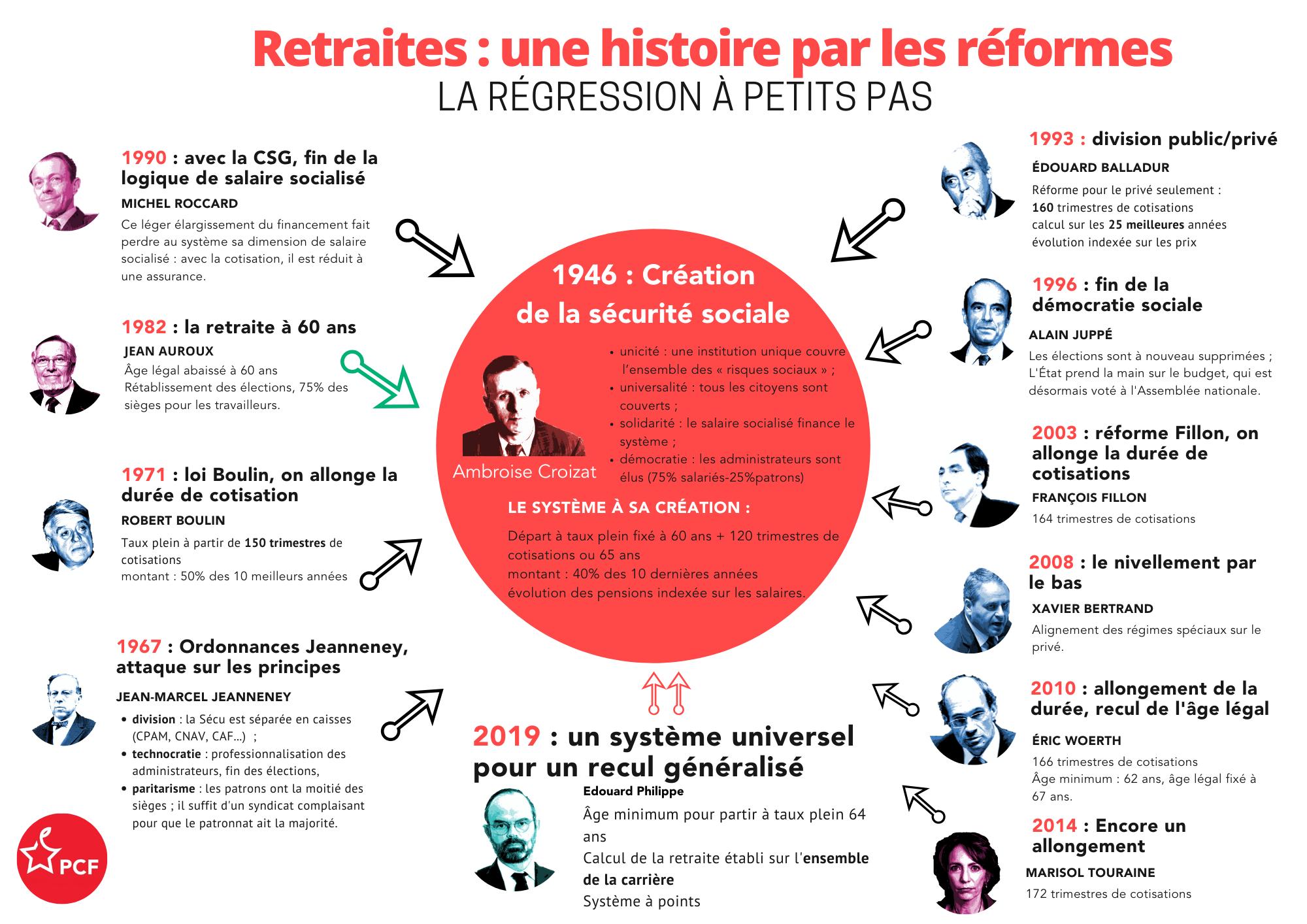 réforme retraite 49-3